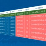 RLP (Retail Liquidity Provider), liquidez para o trader ou lucro para a corretora?