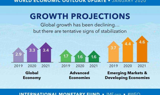 WEO estima projeção de aumento do crescimento global para os próximos anos